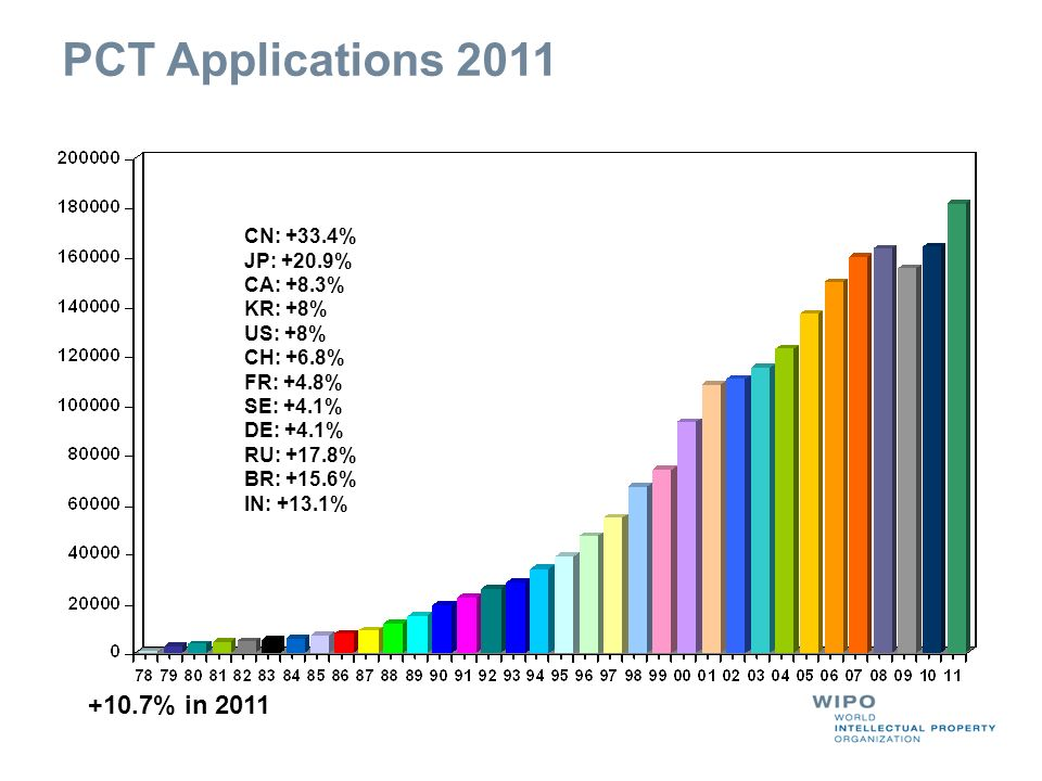 PCT Applications 2011 +10.7% in 2011 CN: +33.4% JP: +20.9% CA: +8.3%