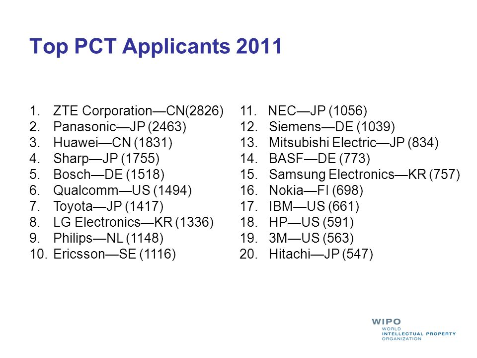 Top PCT Applicants 2011 ZTE Corporation—CN(2826) Panasonic—JP (2463)