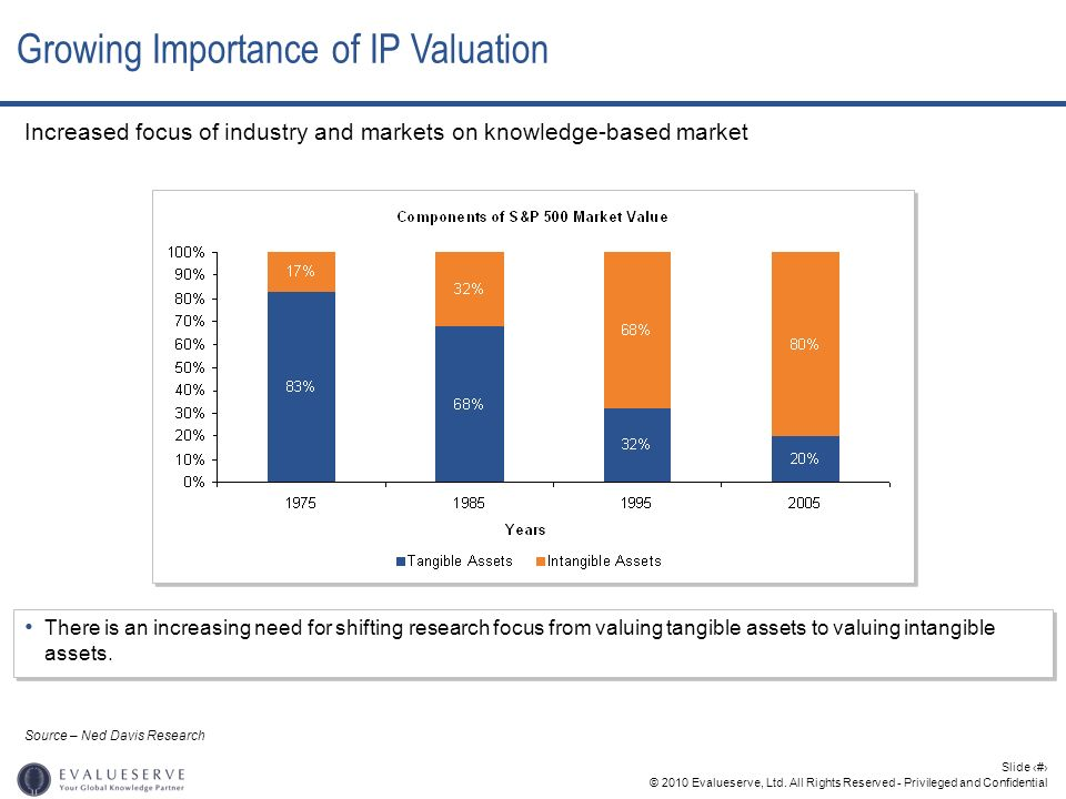 Growing Importance of IP Valuation