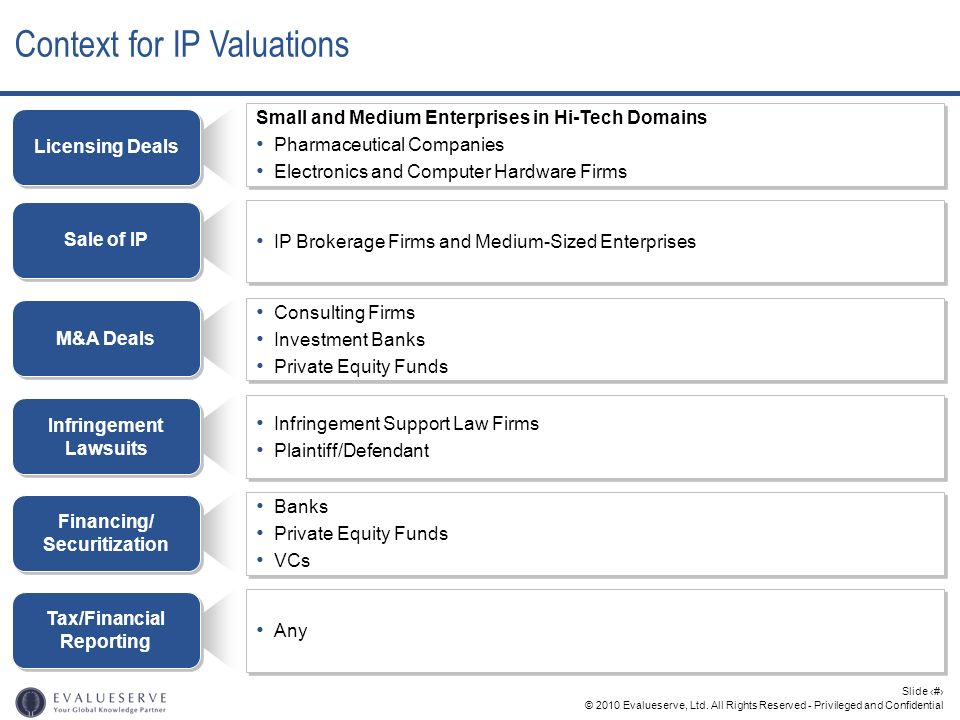 Context for IP Valuations