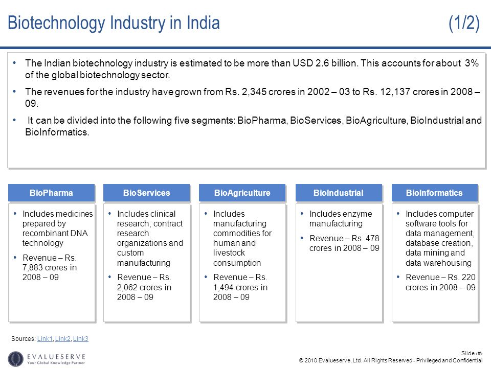 Biotechnology Industry in India (1/2)
