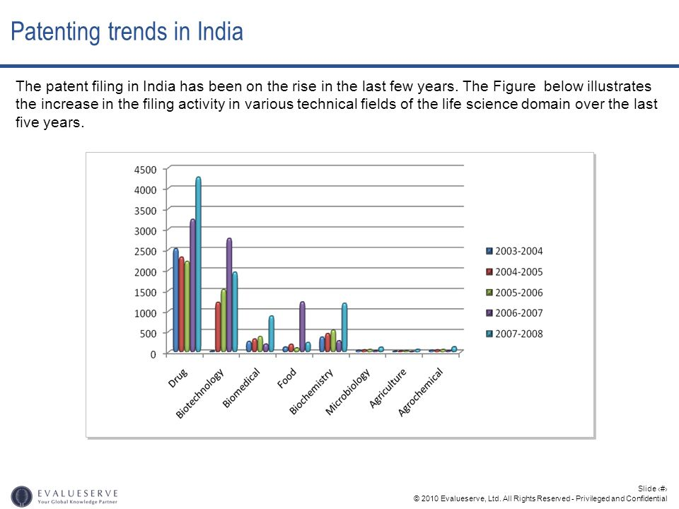 Patenting trends in India