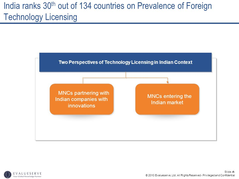 Two Perspectives of Technology Licensing in Indian Context
