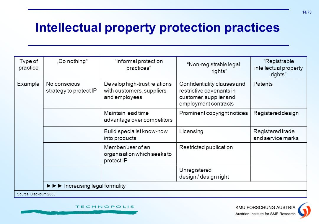 Intellectual property protection practices