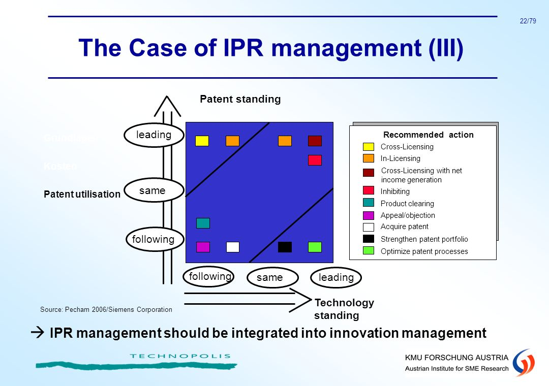 The Case of IPR management (III)