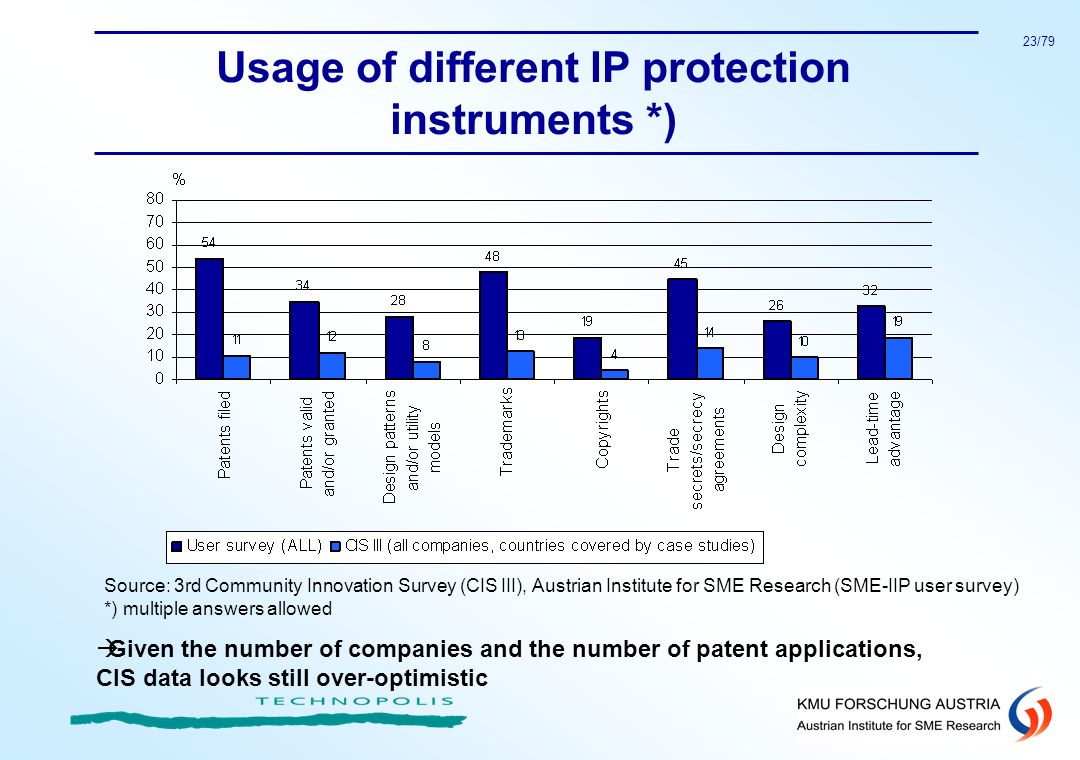 Usage of different IP protection instruments *)