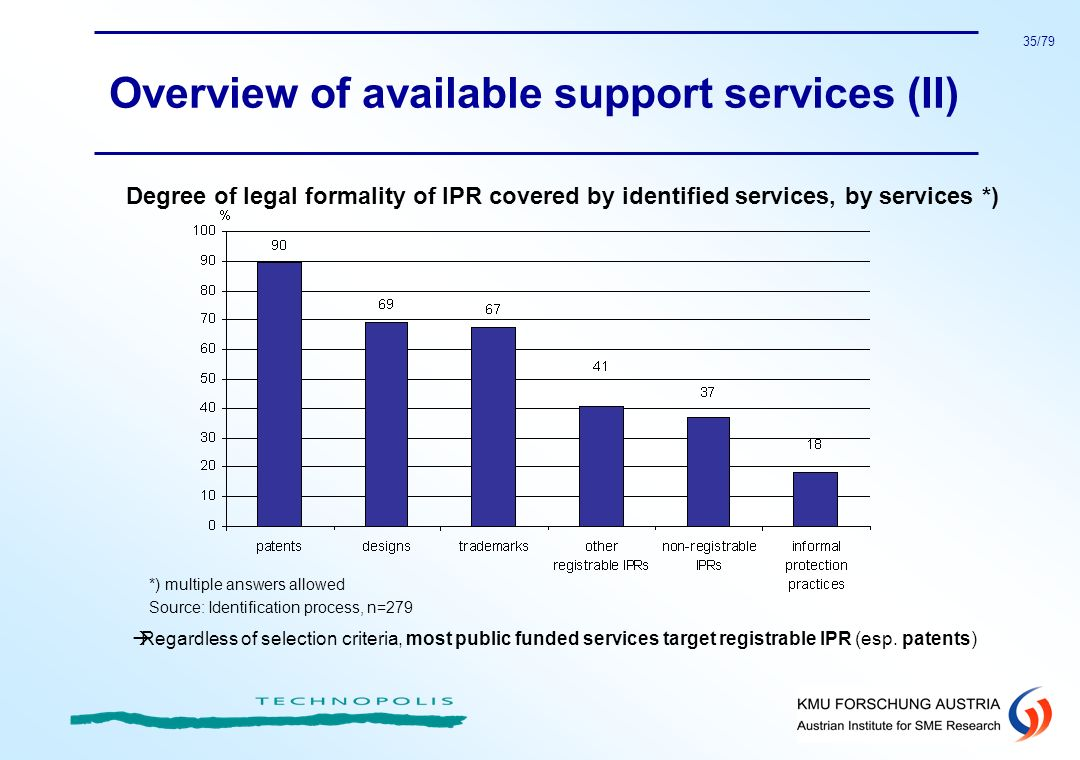 Overview of available support services (II)