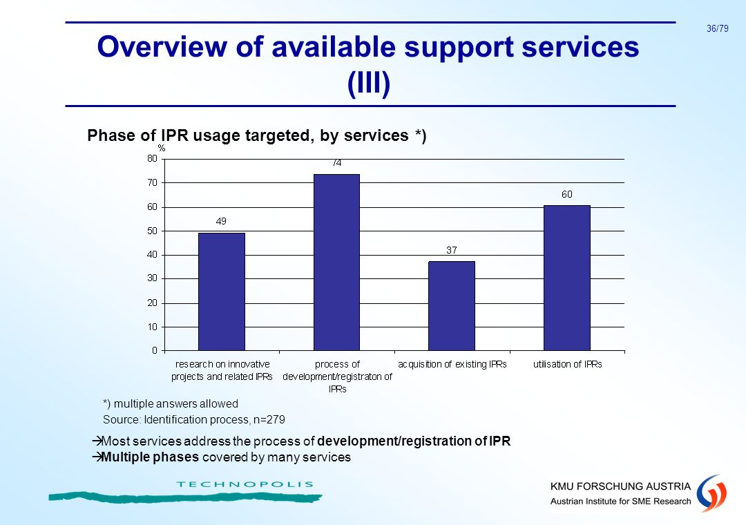 Overview of available support services (III)