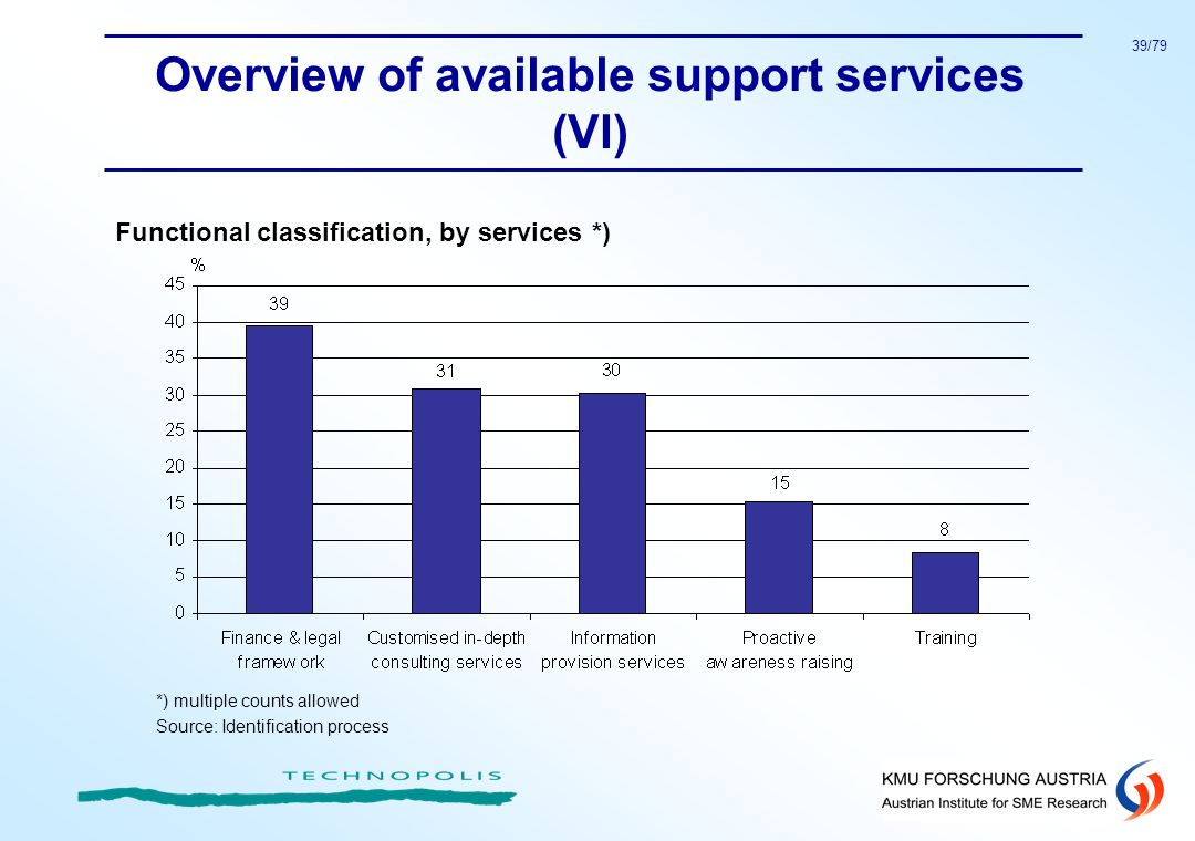 Overview of available support services (VI)