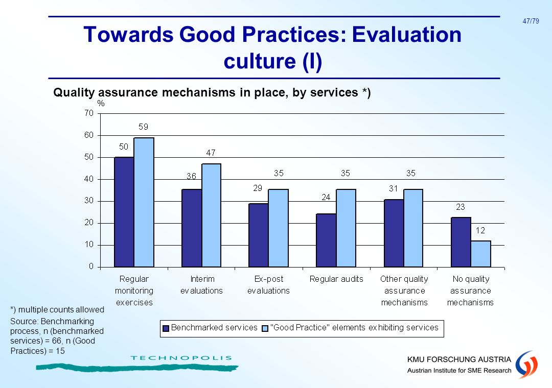 Towards Good Practices: Evaluation culture (I)