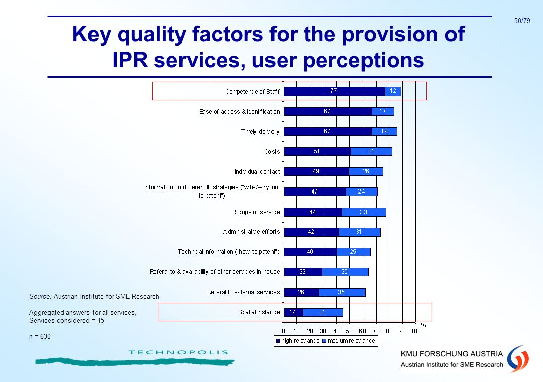 Key quality factors for the provision of IPR services, user perceptions