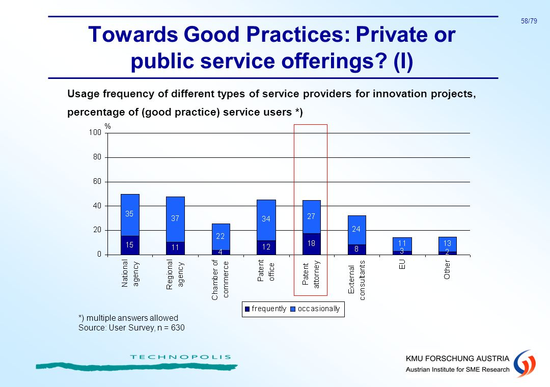 Towards Good Practices: Private or public service offerings (I)