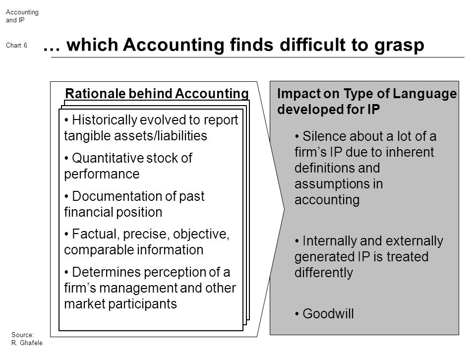 … which Accounting finds difficult to grasp