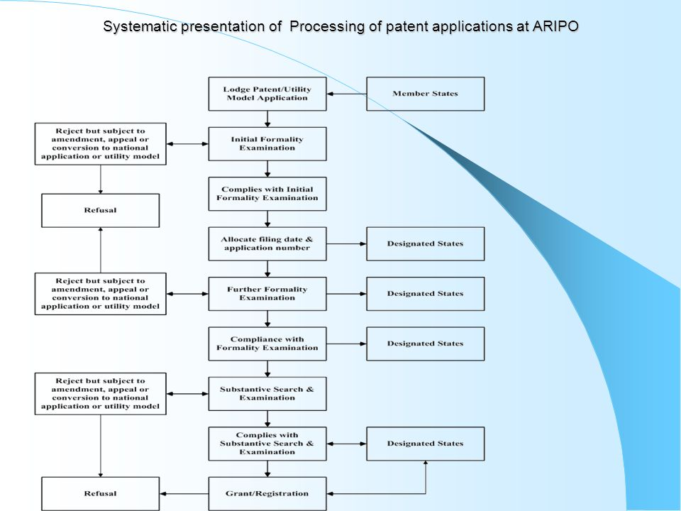 Systematic presentation of Processing of patent applications at ARIPO