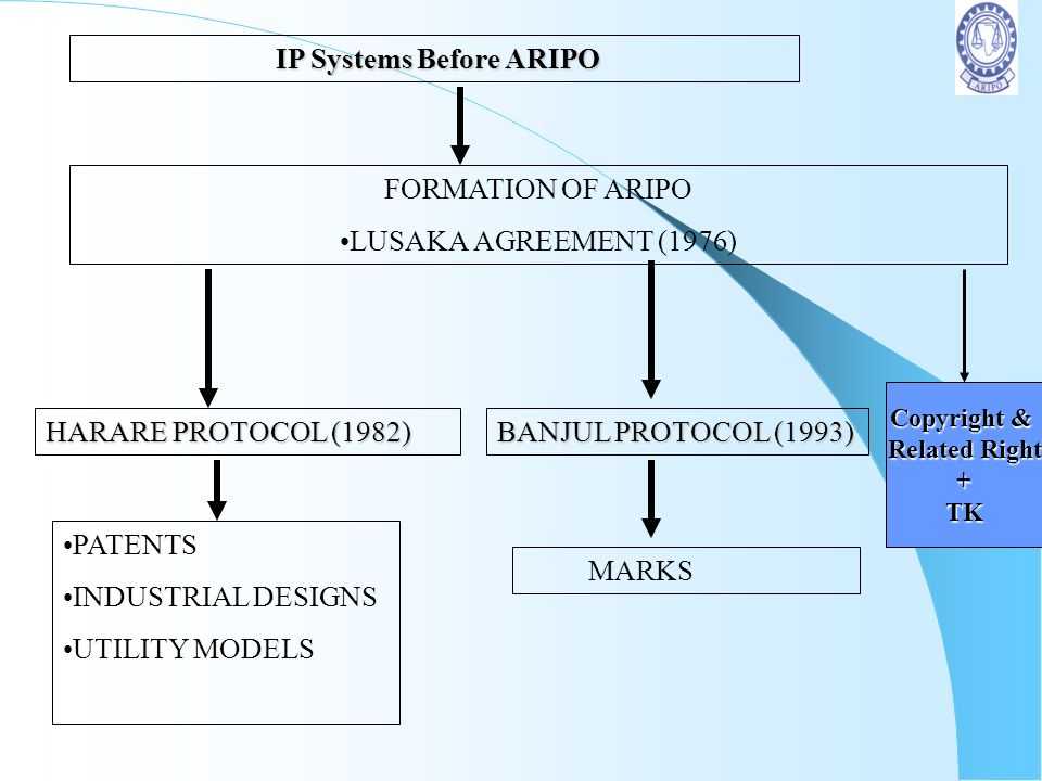 IP Systems Before ARIPO