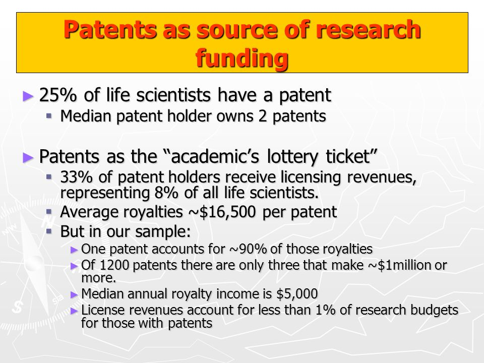 Patents as source of research funding
