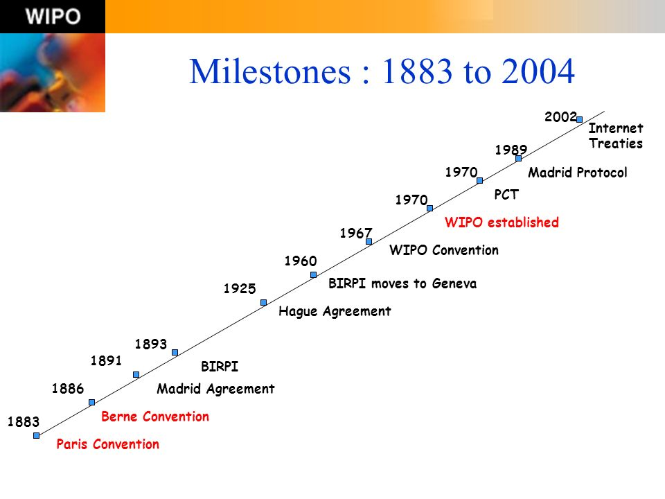 Milestones : 1883 to 2004 2002 Internet Treaties 1989 1970