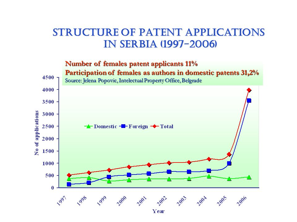STRUCTURE OF Patent applications