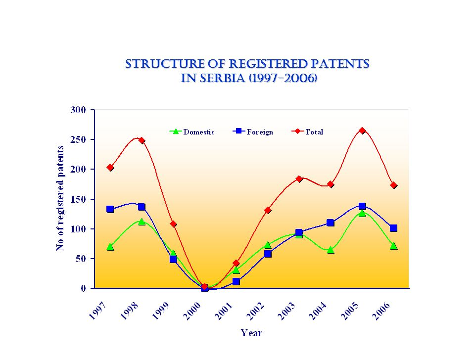 STRUCTURE OF Registered Patents