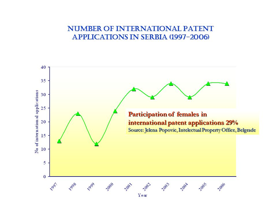 NUmber of International Patent Applications in Serbia (1997-2006)