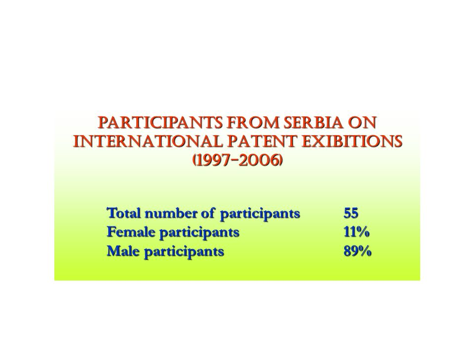 participants FROM SERBIA on INTERNATIONAL PATENT Exibitions (1997-2006)