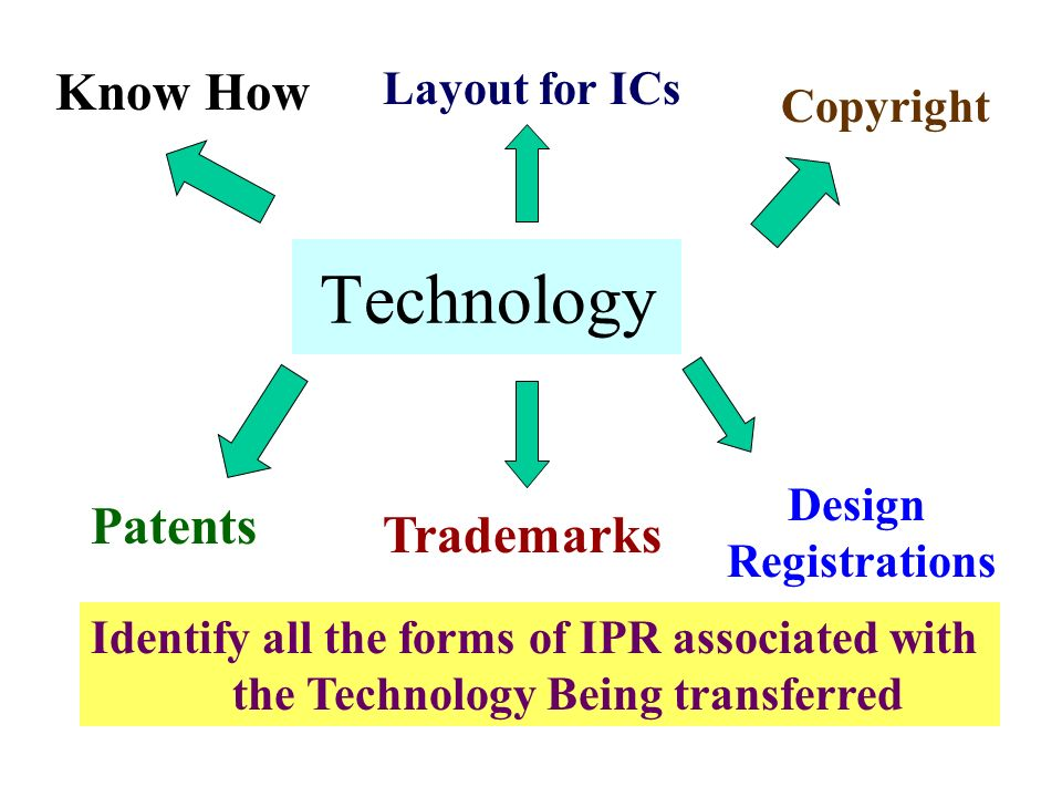 Technology Know How Patents Trademarks Layout for ICs Copyright Design