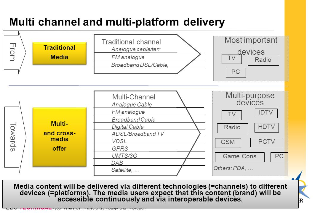 Multi channel and multi-platform delivery