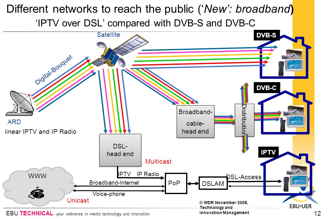 Different networks to reach the public ('New': broadband)