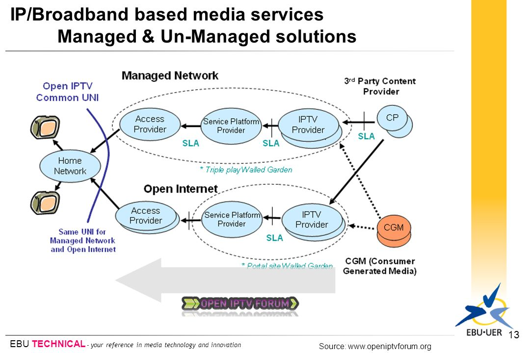 IP/Broadband based media services Managed & Un-Managed solutions