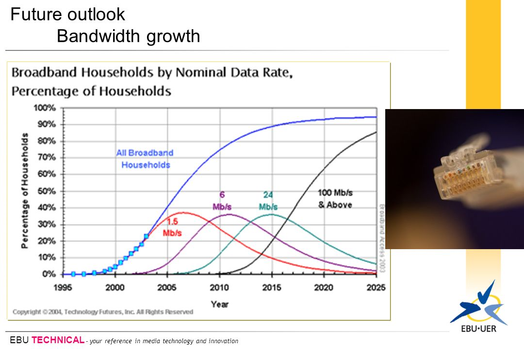 Future outlook Bandwidth growth