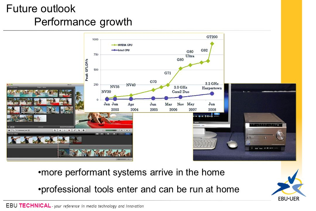 Future outlook Performance growth