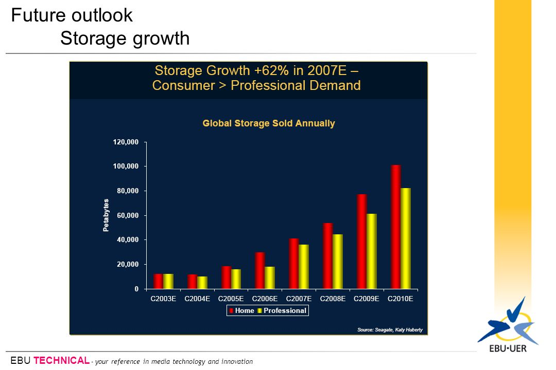 Future outlook Storage growth