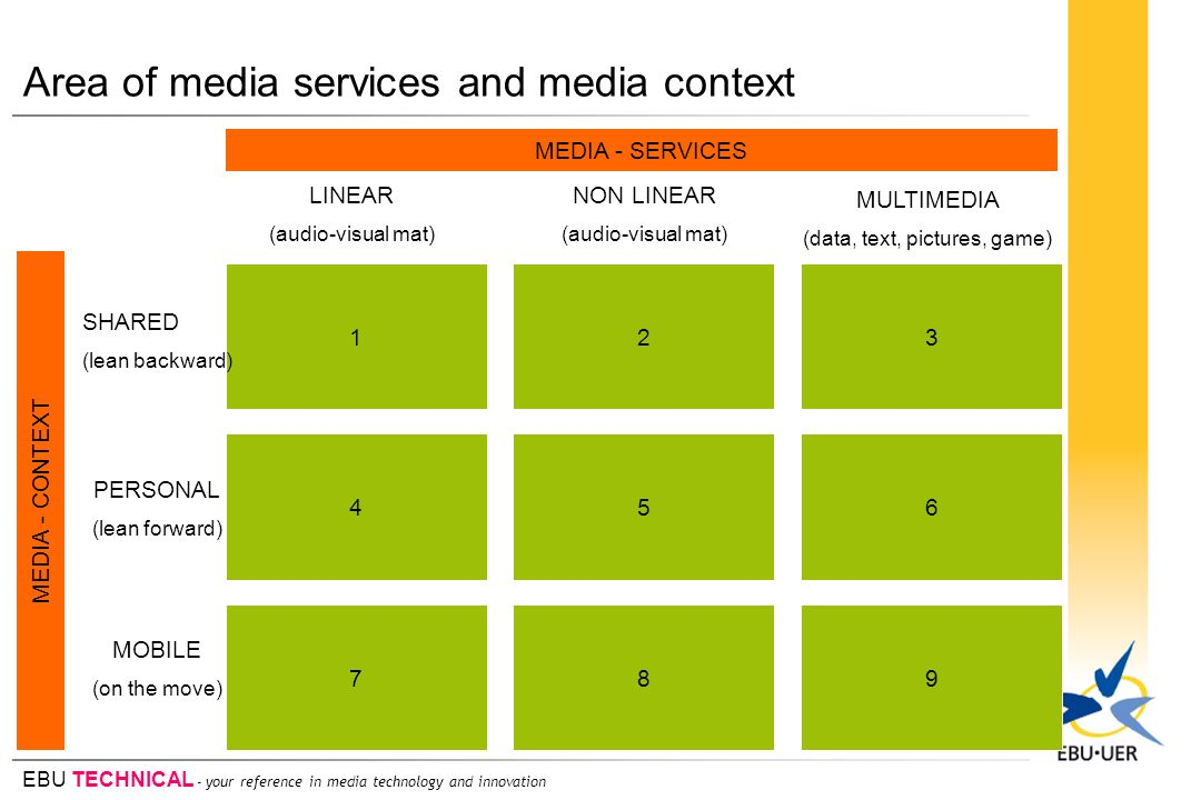 Area of media services and media context