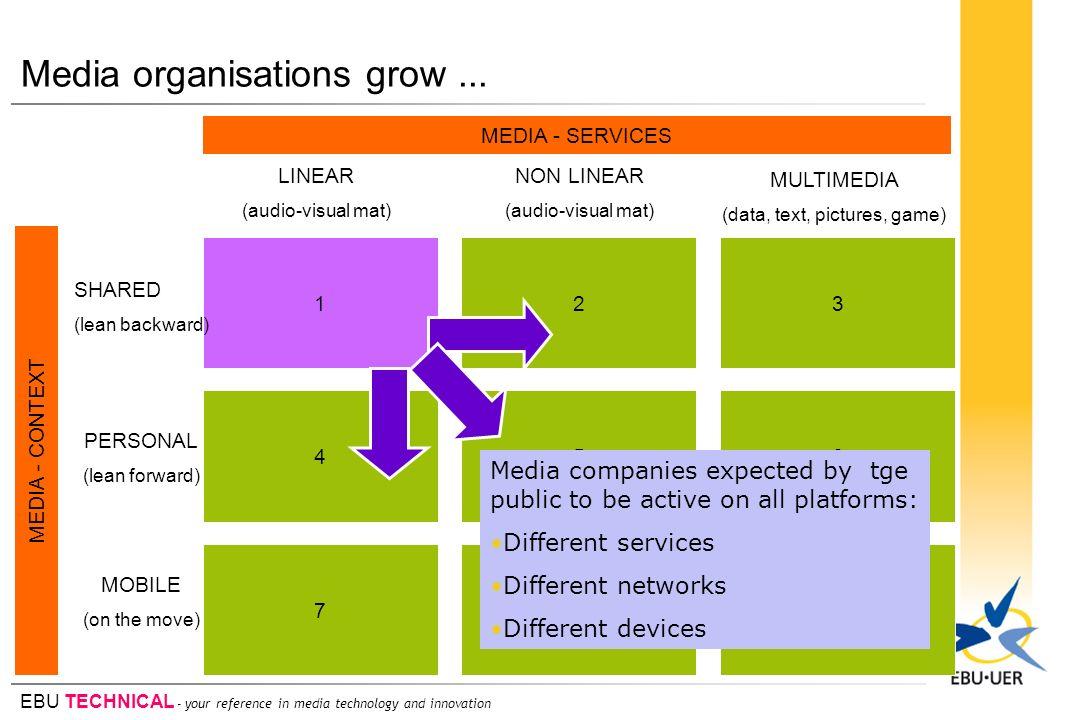 Media organisations grow ...