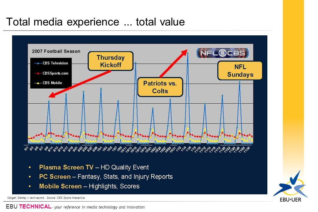 Total media experience ... total value