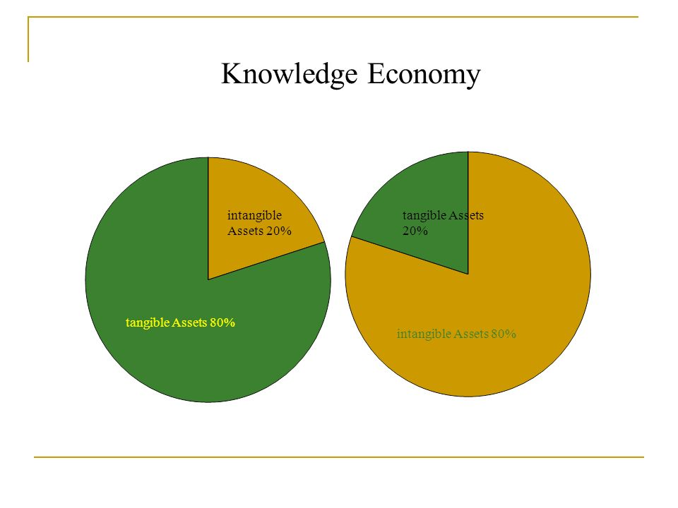 Knowledge Economy intangible Assets 20% tangible Assets 20%