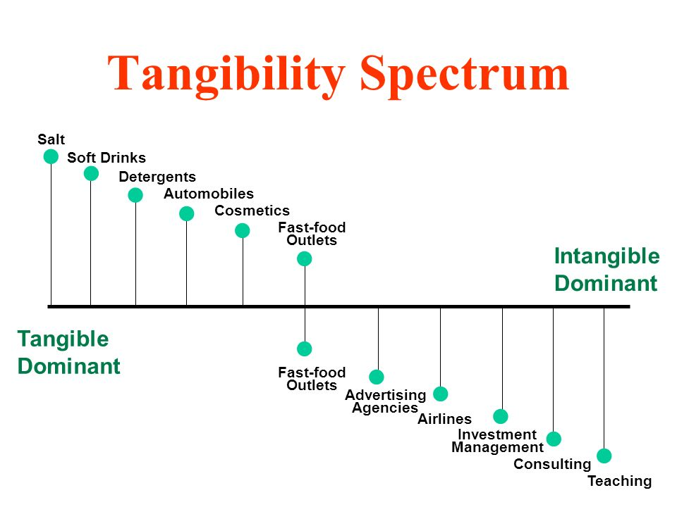 Tangibility Spectrum             Intangible Dominant