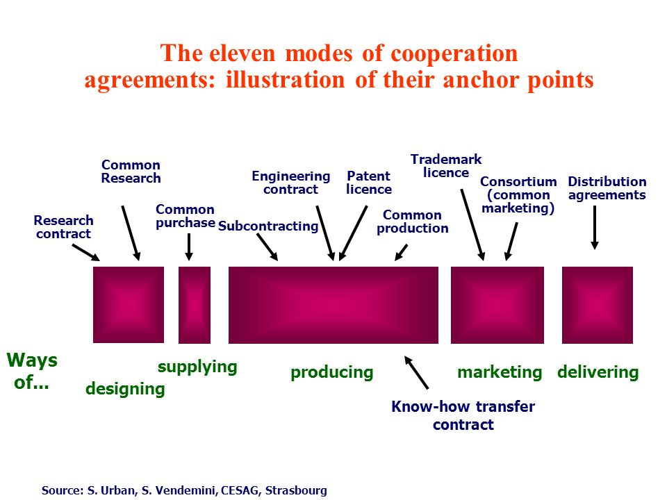 The eleven modes of cooperation agreements: illustration of their anchor points