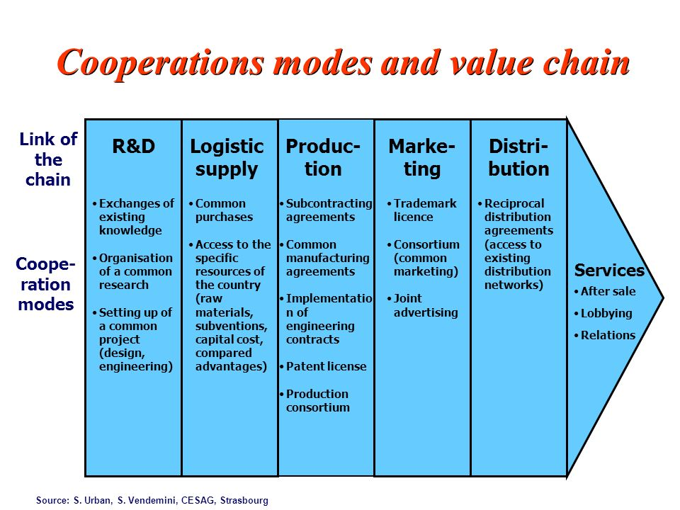 Cooperations modes and value chain