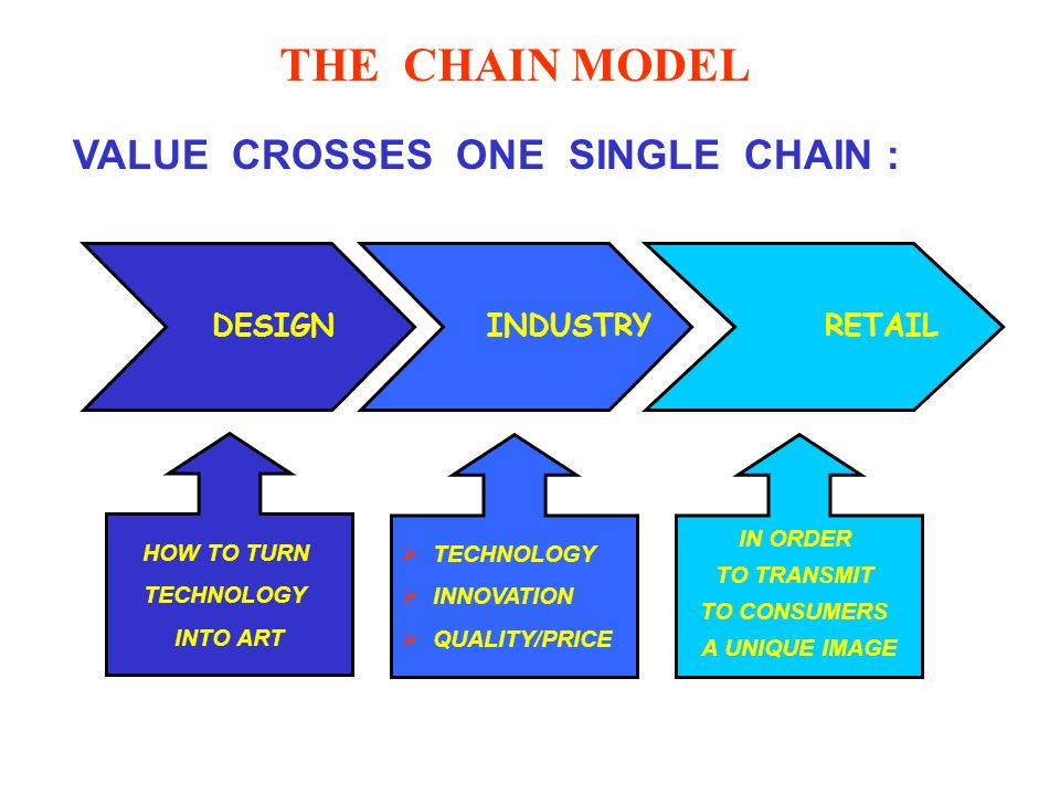 THE CHAIN MODEL VALUE CROSSES ONE SINGLE CHAIN : DESIGN INDUSTRY