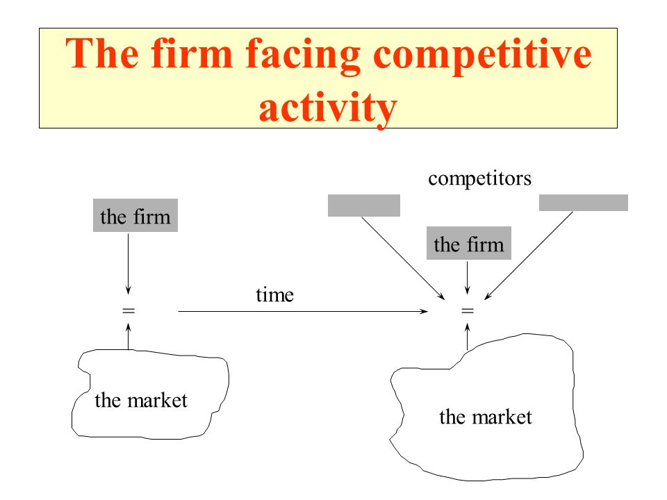 The firm facing competitive activity