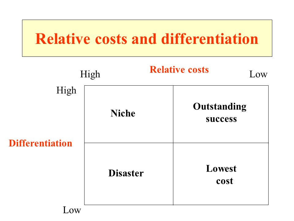 Relative costs and differentiation