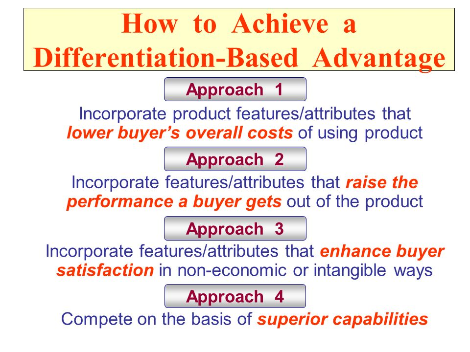How to Achieve a Differentiation-Based Advantage