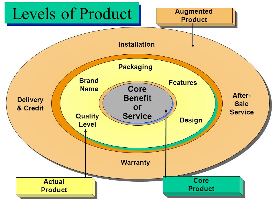 Levels of Product Core Benefit or Service Augmented Product