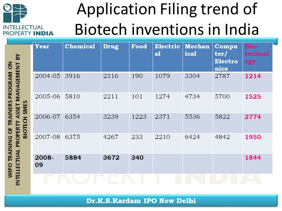 Application Filing trend of Biotech inventions in India