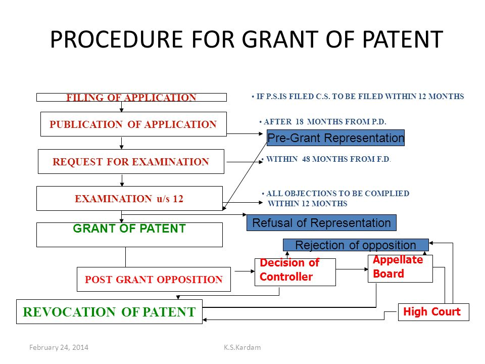 PROCEDURE FOR GRANT OF PATENT