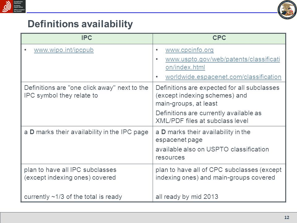 Definitions availability