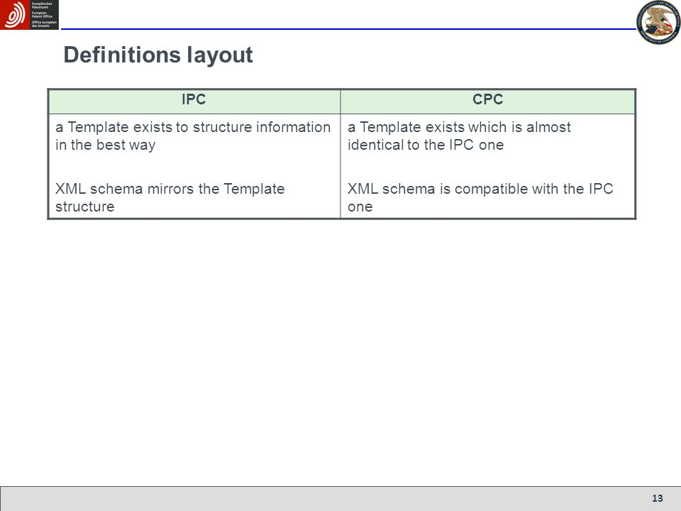 Definitions layout IPC CPC