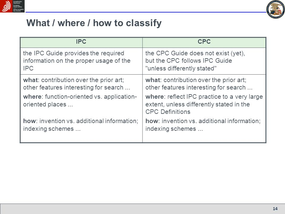 What / where / how to classify