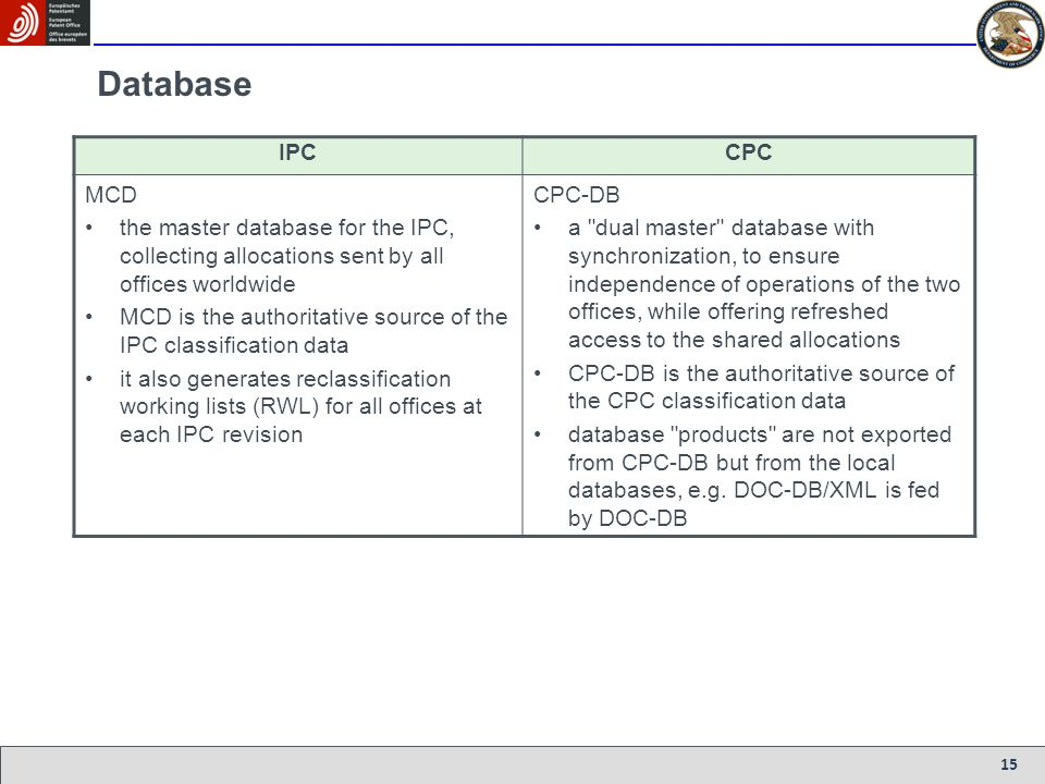 Database IPC. CPC. MCD. the master database for the IPC, collecting allocations sent by all offices worldwide.